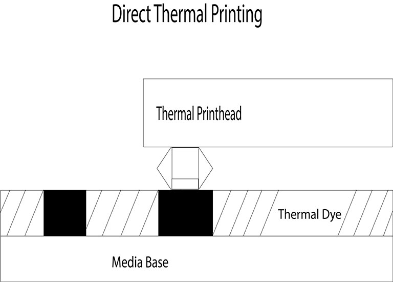 Diagram showing thermal printing process: Thermal Printhead applying Thermal Dye on top of a Media Base