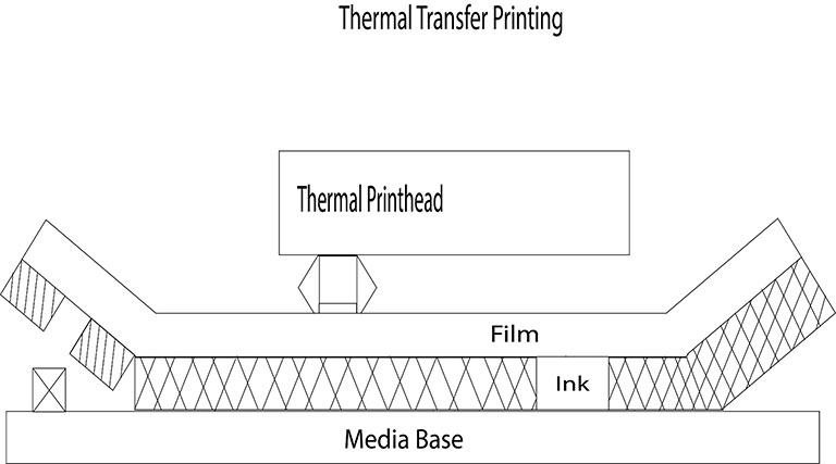 Diagram depicting Thermal Transfer Printing Process: thermal printhead heating up ribbon roll and melting ink on the media base