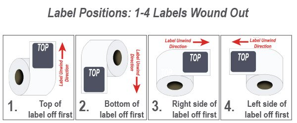 Illustration showing label travel path for Labels Wound Out